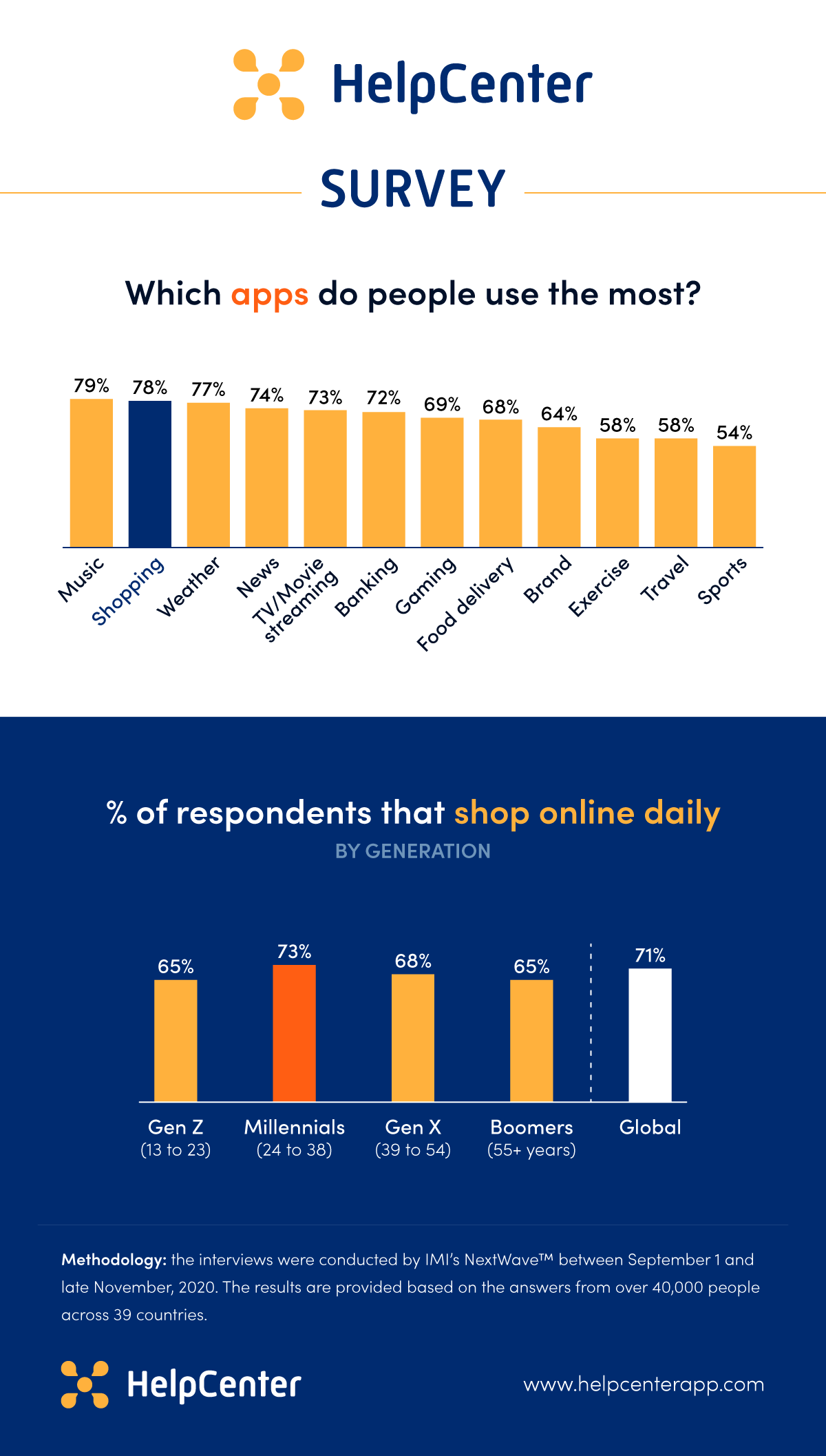 Chart: survey results on most popular app categories and consumer online shopping habits