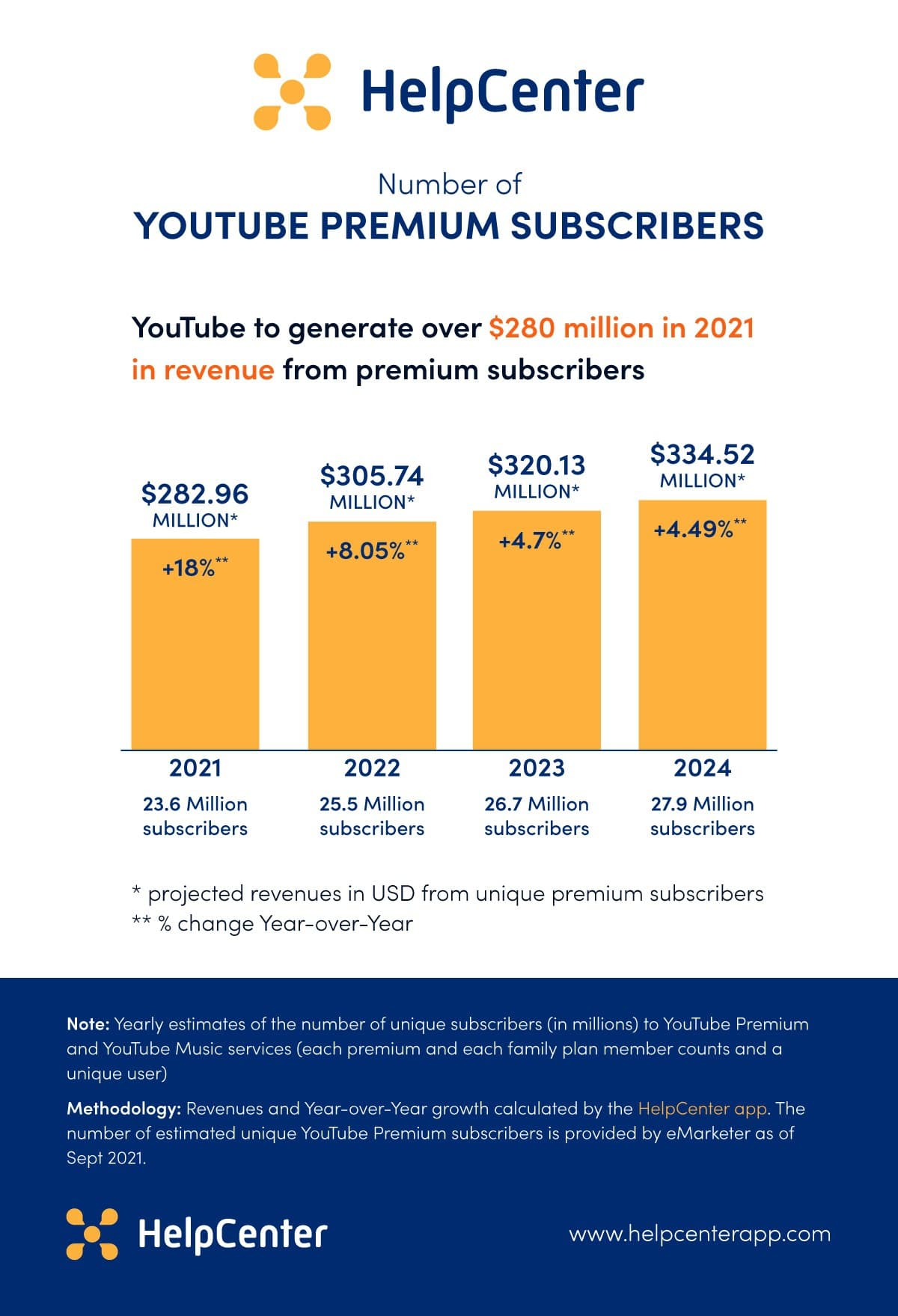 Youtube premium subscribers - revenue projection by the HelpCenter app